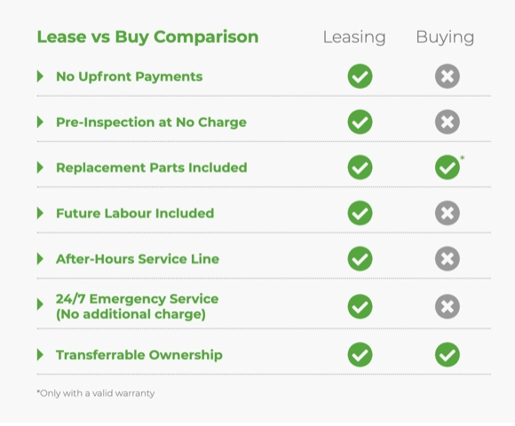 Leasing Versus Buying Comparison